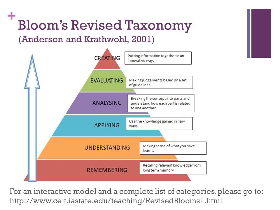 bloom s taxonomy Pages within teaching and pedagogy teaching and pedagogy assessment active learning bloom's taxonomy constructivism.
