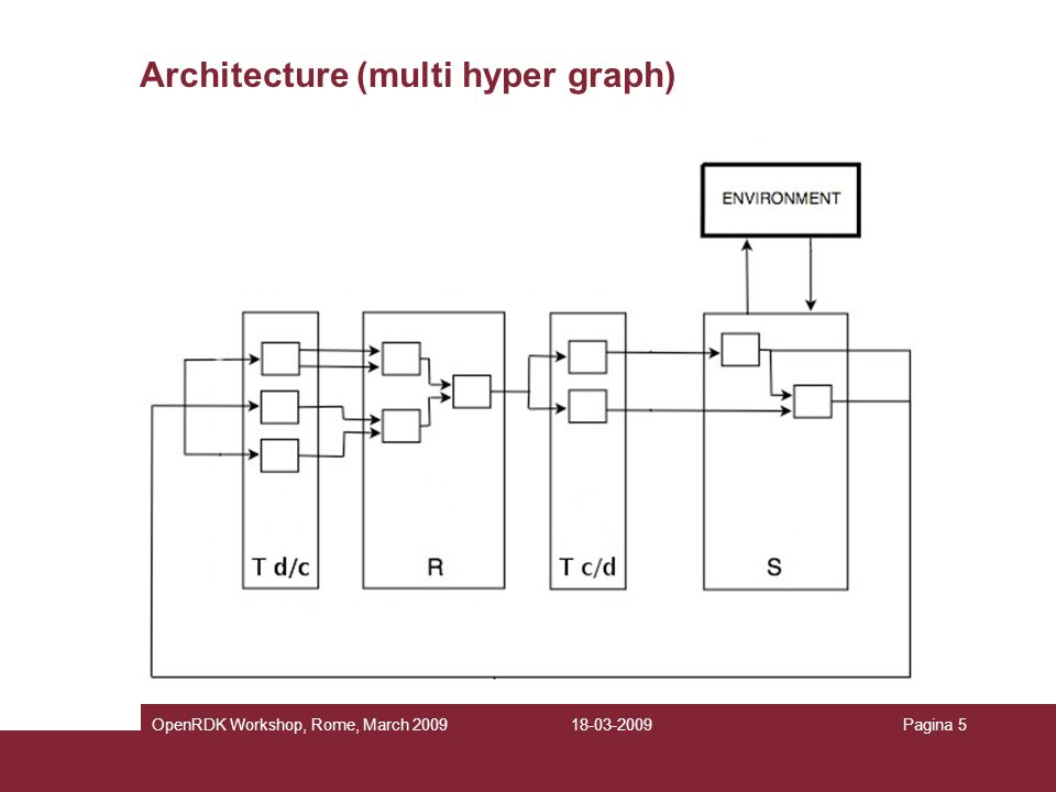 Architecture (multi hyper graph)