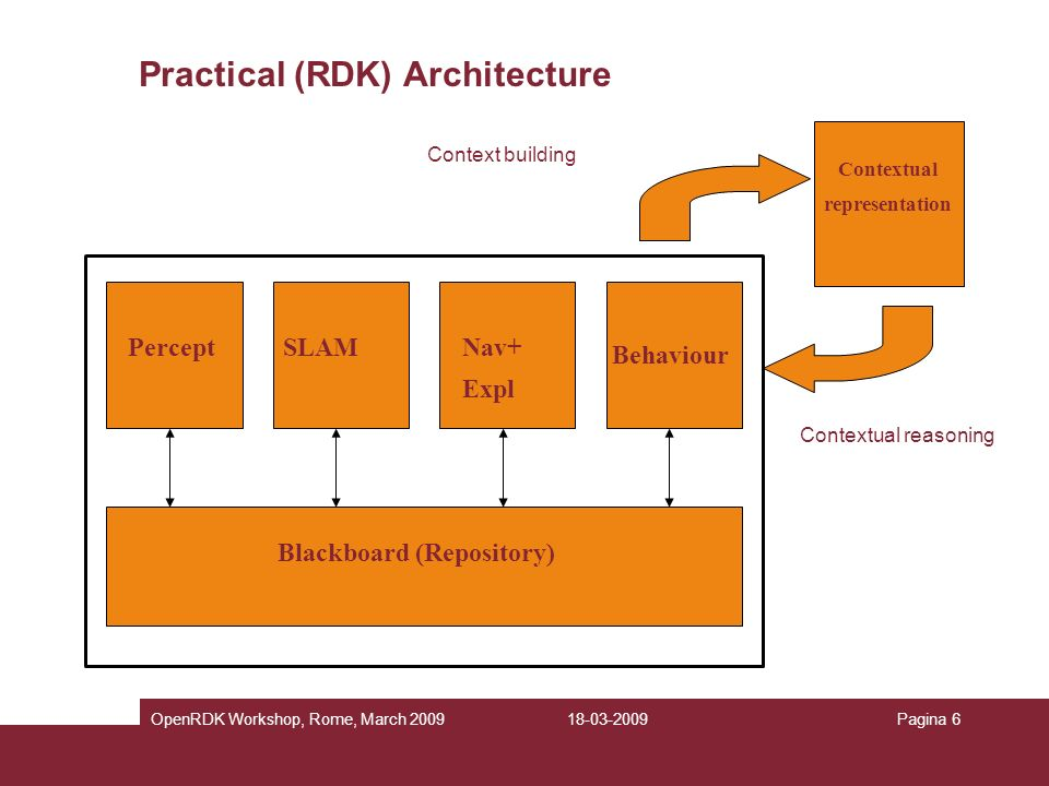 Practical (RDK) Architecture