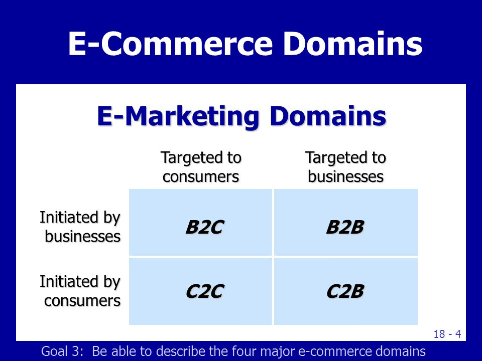 E-commerce Market Models