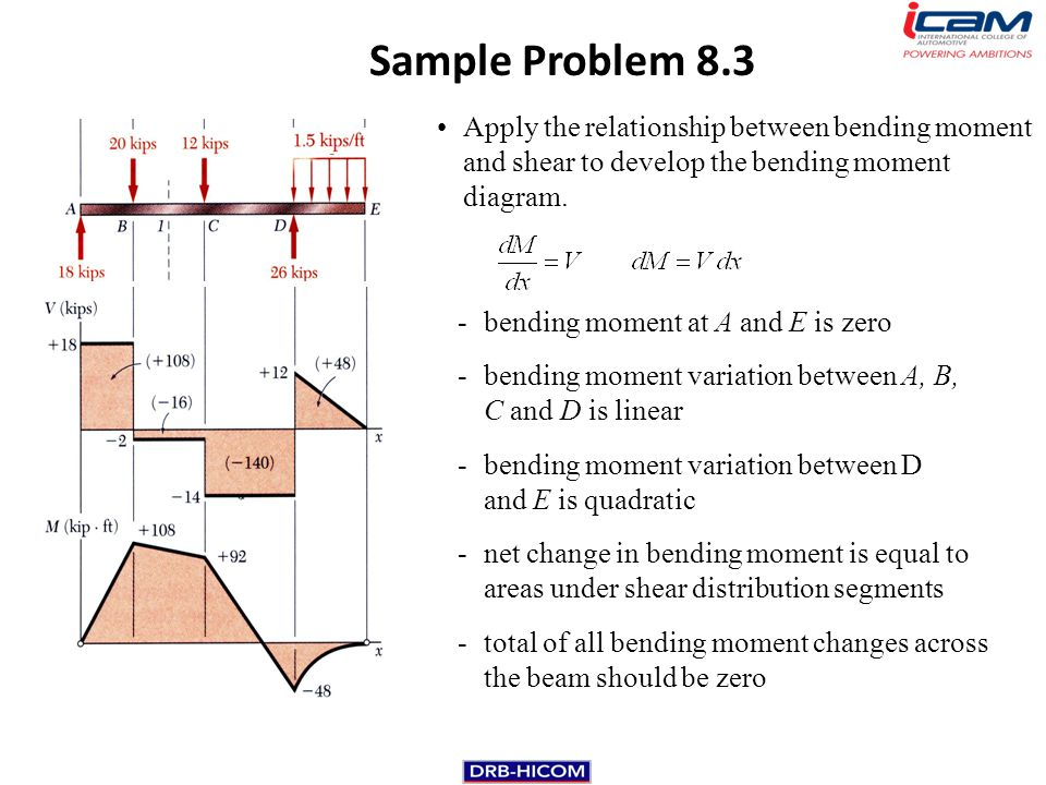 summary of bending moment Simple bending theory or theory of flexure for initially straight beams  the higher the bending moment which it can withstand for a given.