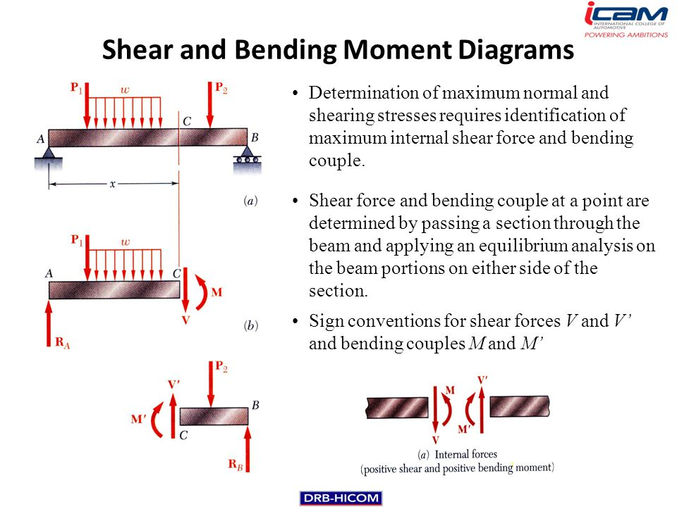 bending moment and shearing force Opti 222 mechanical design in optical engineering 44 it is convenient to reduce the resultant to a shear force, v, and a bending moment, m because shear forces and bending moments are the.