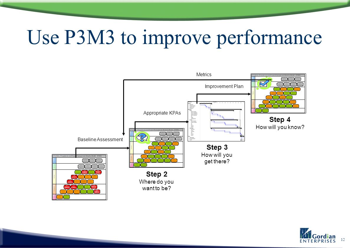 Use P3M3 to improve performance