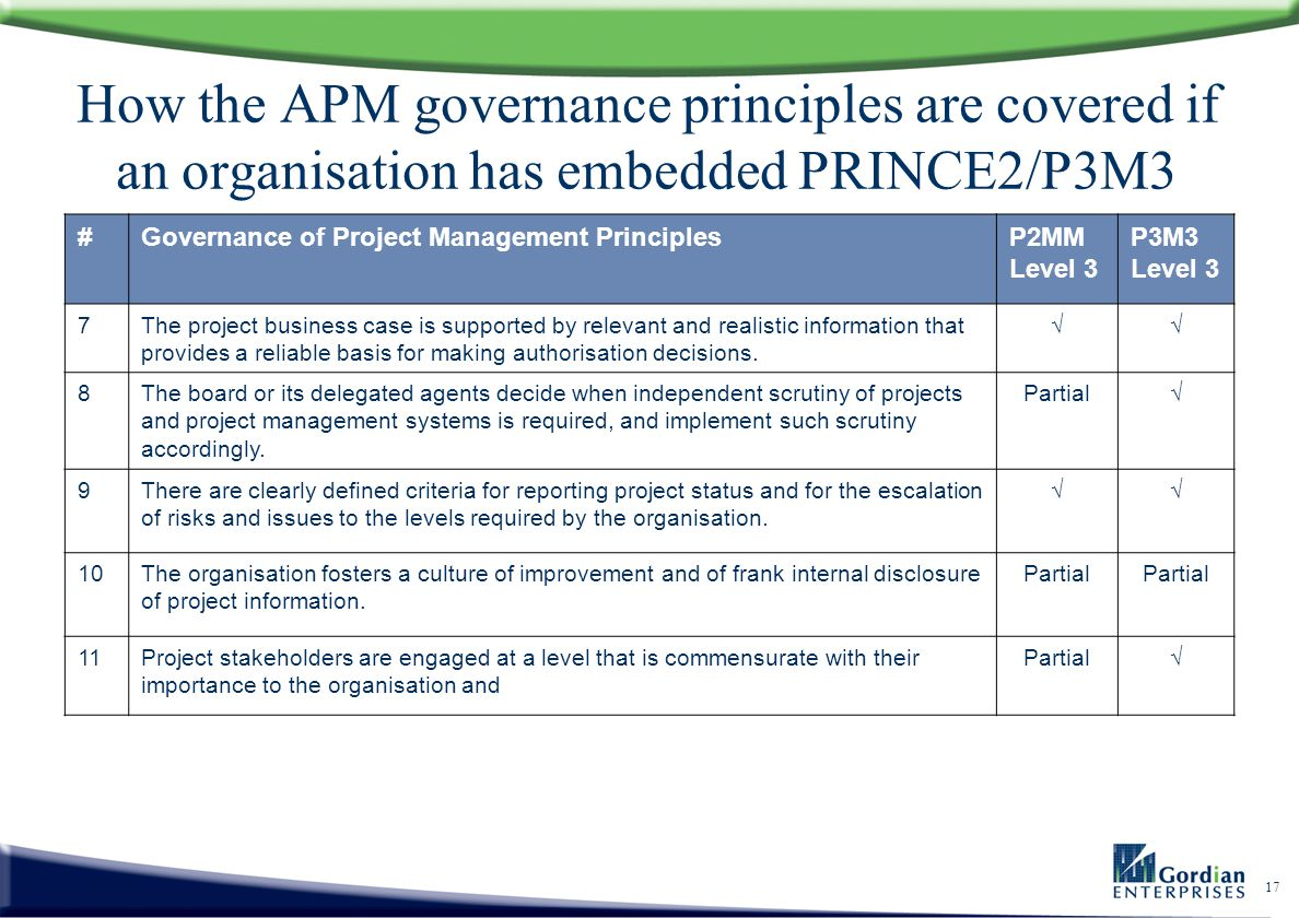 How the APM governance principles are covered if an organisation has embedded PRINCE2/P3M3
