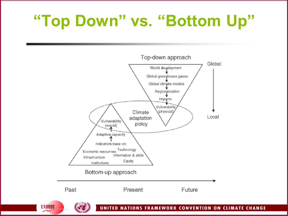 top down vs bottom up change Review our cookies policy for more details and to change your cookie top-down v bottom-up a new history of american management theory warns managers not to.