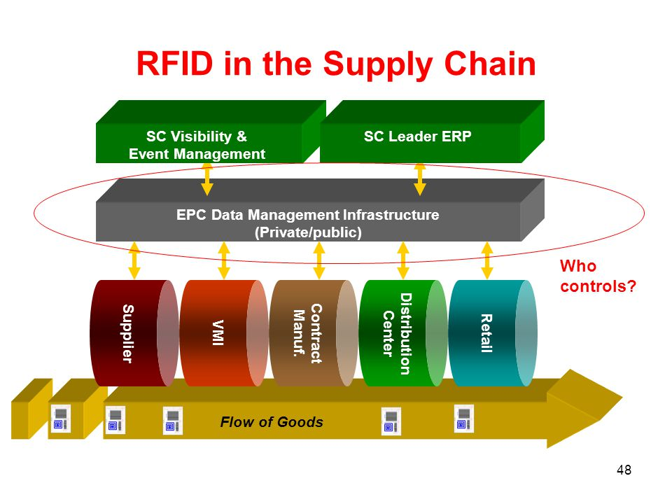 Implementing RFID In The Supply Chain