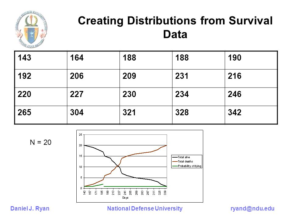 Creating Distributions from Survival Data