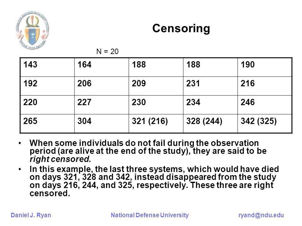 Censoring N = 20. 143. 164. 188. 190. 192. 206. 209. 231. 216. 220. 227. 230. 234. 246.