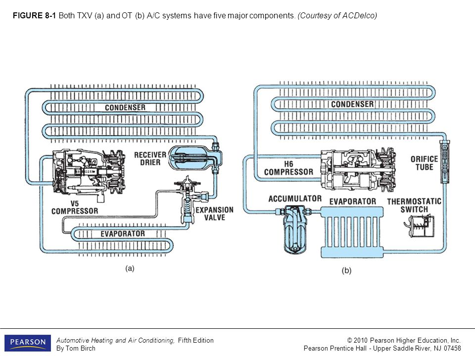 FIGURE 8-2 Some of the variety of compressors a and l use a crankshaft