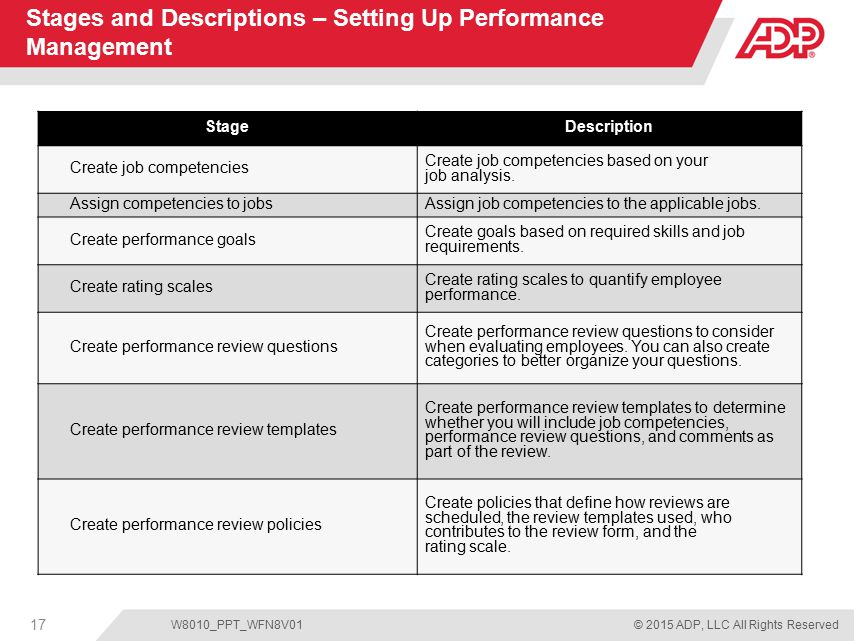 Performance Management For Adp Workforce Now  Ppt Download