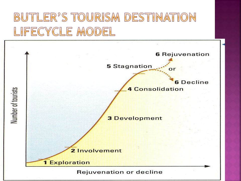 butler tourism lifecycle model Tourism is a big industry in the united kingdom  blackpool fits the butler tourist life cycle model well tourism decline like many other british holiday.