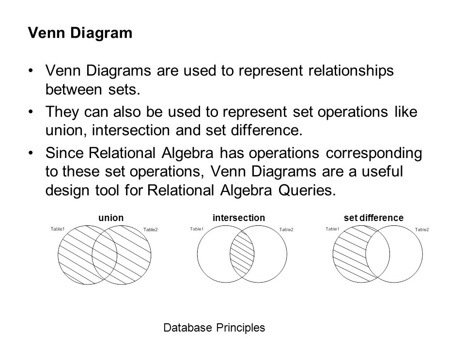 Venn Diagrams Database Principles. - ppt video online download