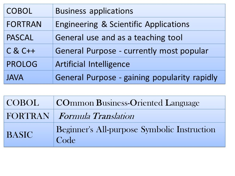 history of pascal programming language pdf