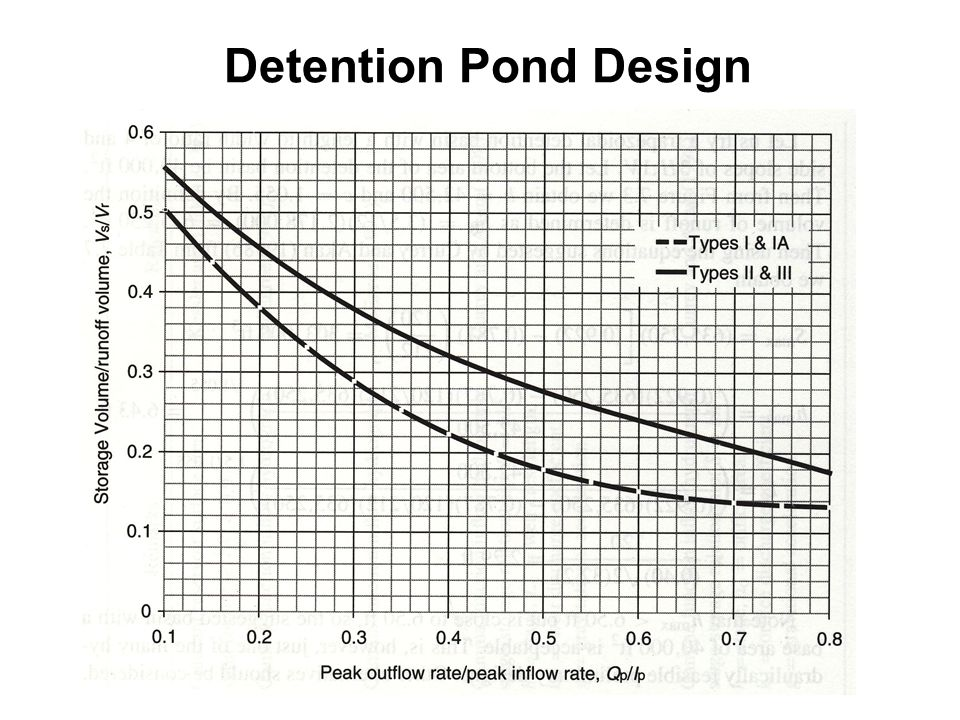 Estimating qmax using the rational method ppt download for Design of oxidation pond ppt