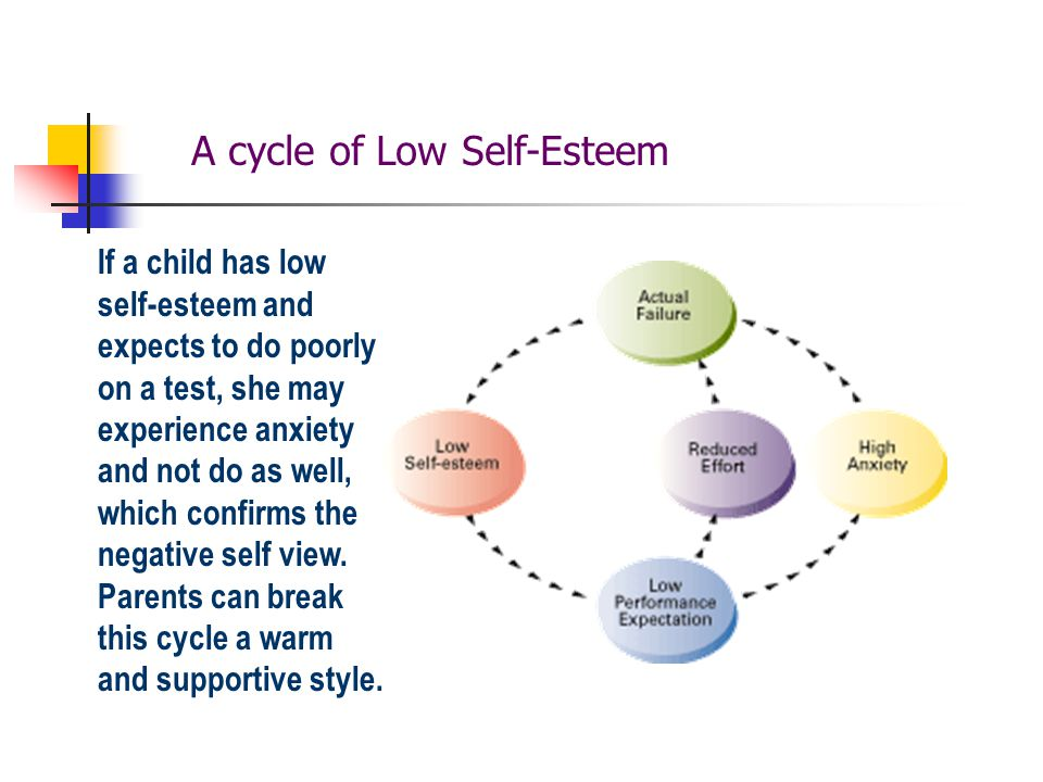 children with low self esteem Printable self-esteem worksheets give you the tools necessary to build new brain pathways but doing them once is not enough building positive self-esteem requires consistent regular practice for an overview of this process, the must-see article is self-esteem activities for children, teens, and young adults.