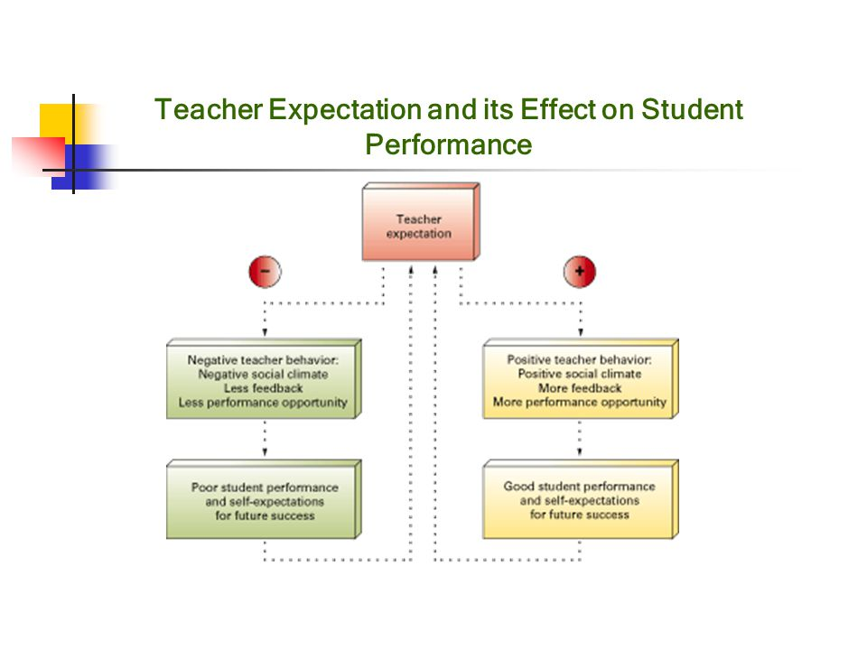 teacher motivation and its effect on Teacher and student motivation in esl uploaded by denise urdang connect to download get pdf teacher and student motivation in esl download teacher and student motivation in esl uploaded by.