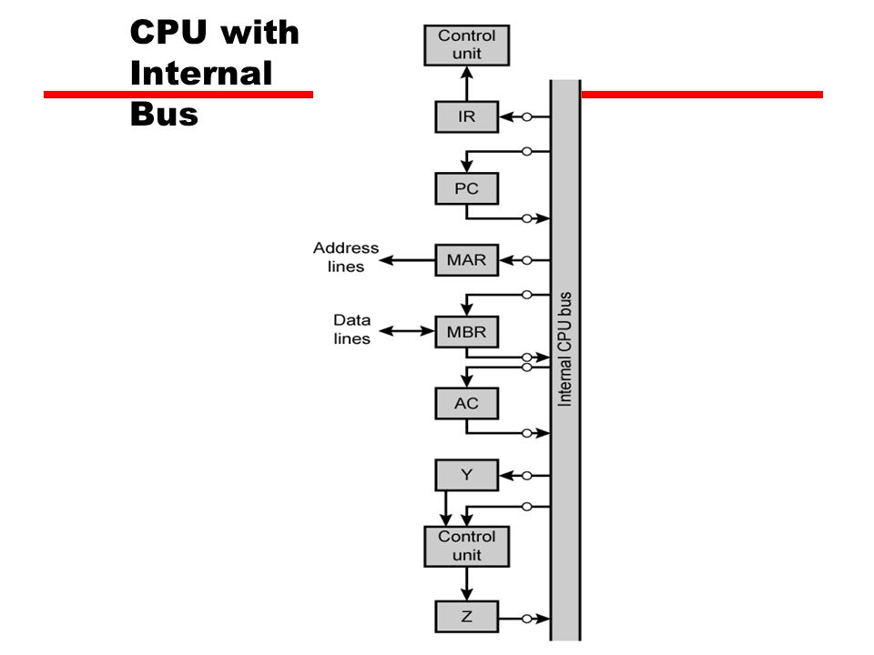 CPU with Internal Bus