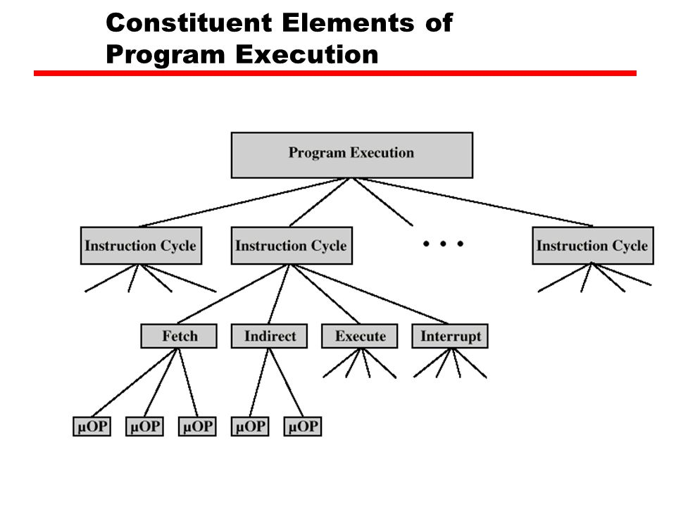 Constituent Elements of Program Execution