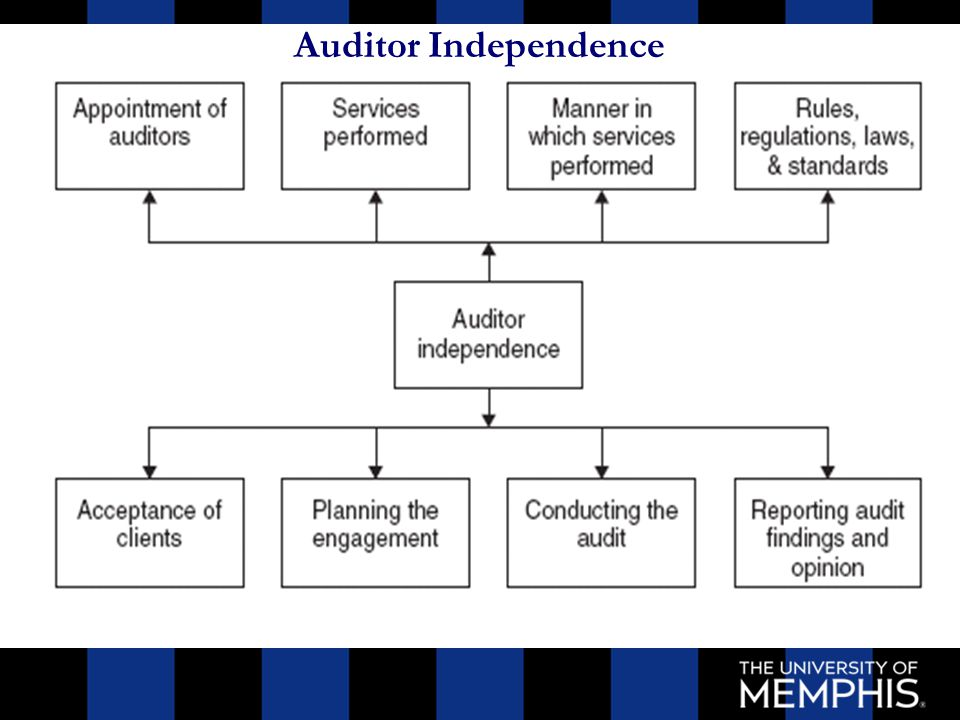 auditor independence 2018-8-18 full-text paper (pdf): threats to auditor independence: the impact of relationship and economic bonds.