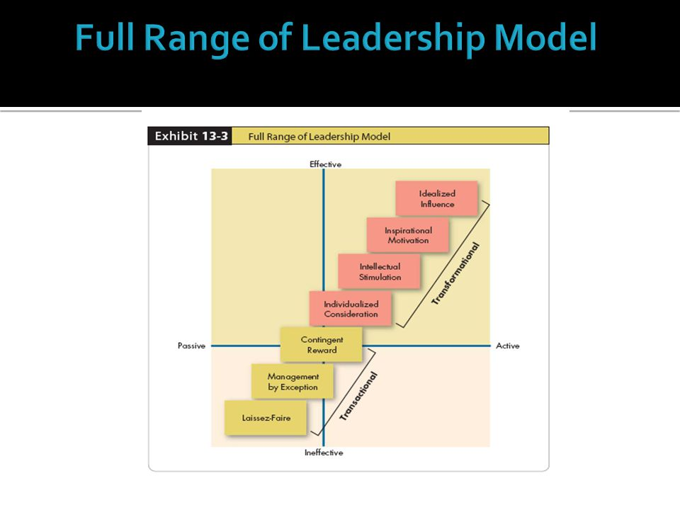 Full Range of Leadership Model