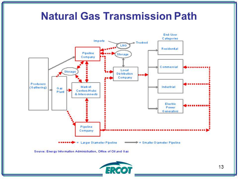 Natural Gas Curtailment