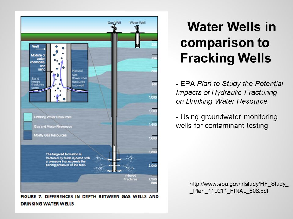 Water Wells in comparison to Fracking Wells