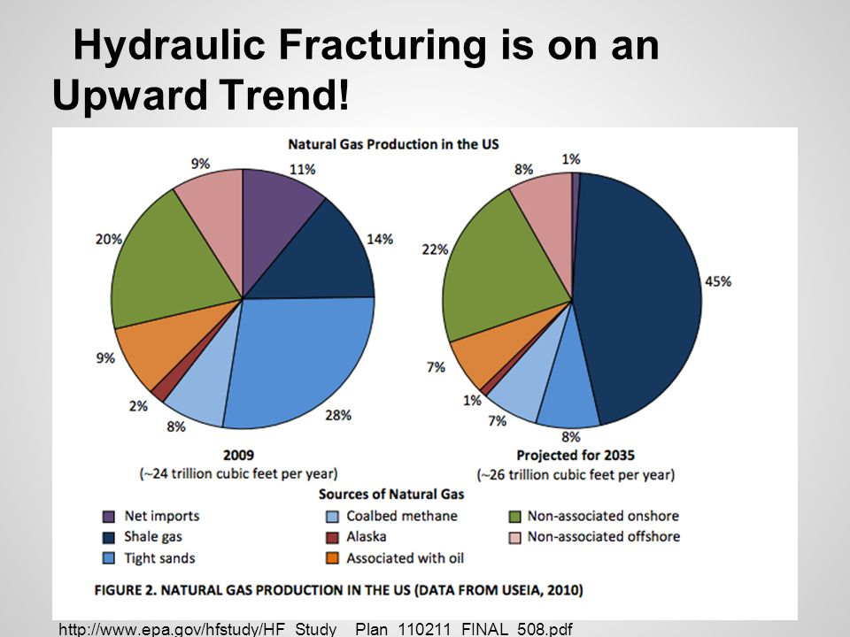 Hydraulic Fracturing is on an Upward Trend!