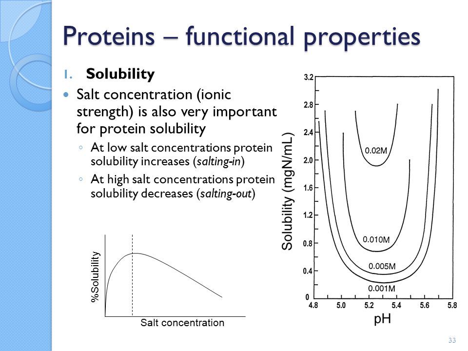 solubility and ionic strength relationship