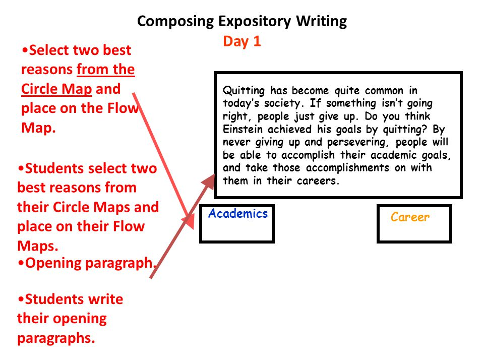 Expository essay maps