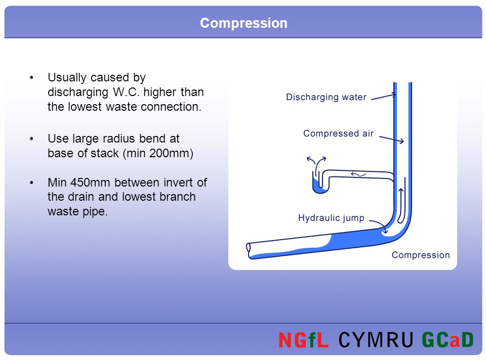 Compression Usually caused by discharging W.C. higher than the lowest waste connection. Use large radius bend at base of stack (min 200mm)