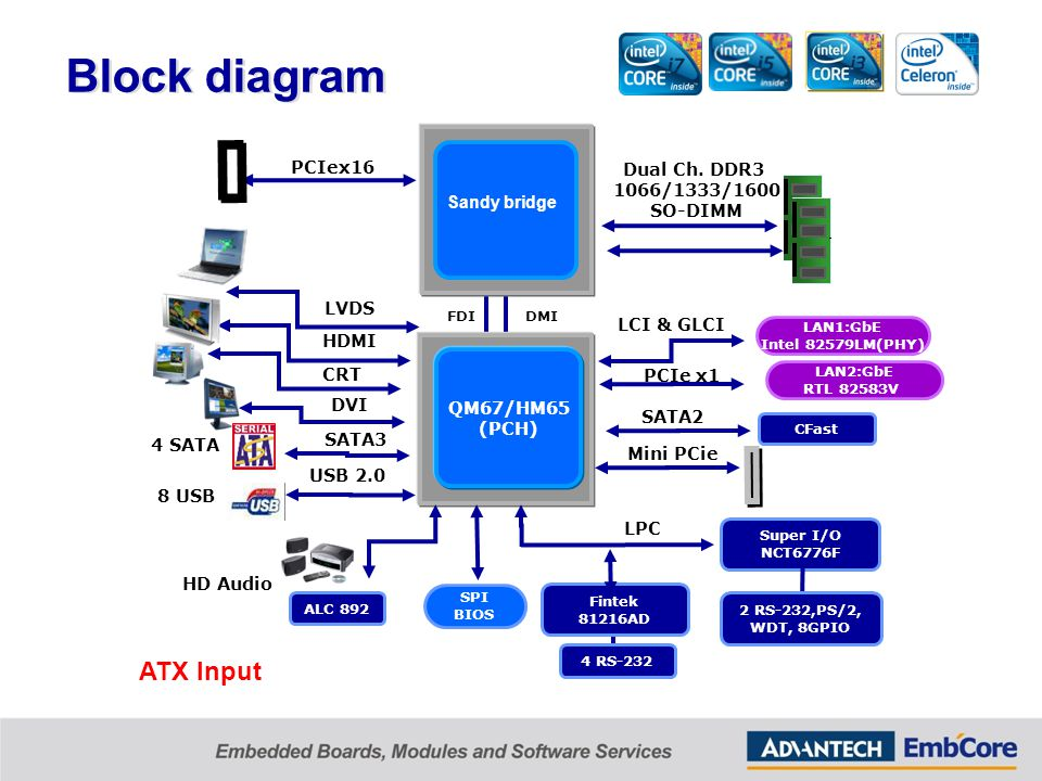 AIMB PM Team Embedded & Industrial Computers Group Q2, ppt video ...