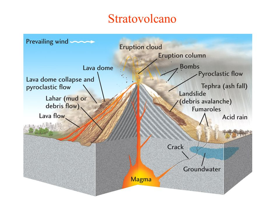 Volcanoes and volcanism - ppt download