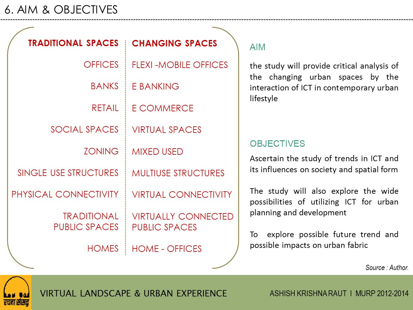 6. AIM & OBJECTIVES TRADITIONAL SPACES CHANGING SPACES AIM OFFICES