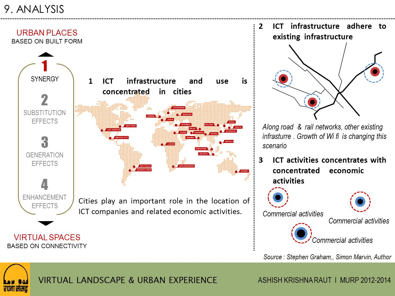 9. ANALYSIS 2 ICT infrastructure adhere to existing infrastructure. URBAN PLACES. BASED ON BUILT FORM.