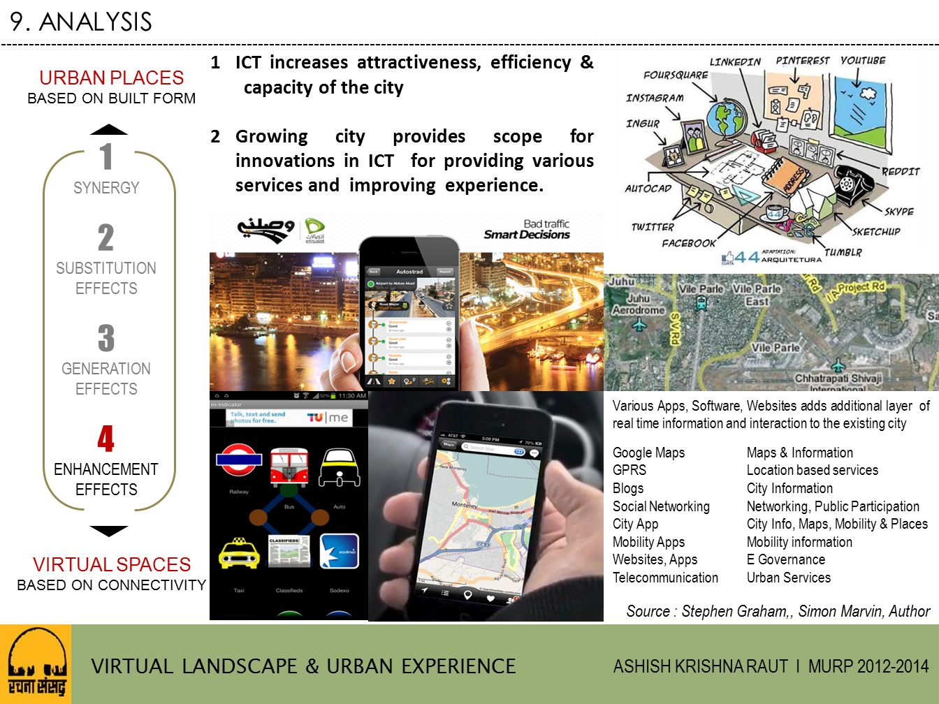 9. ANALYSIS ICT increases attractiveness, efficiency & capacity of the city.