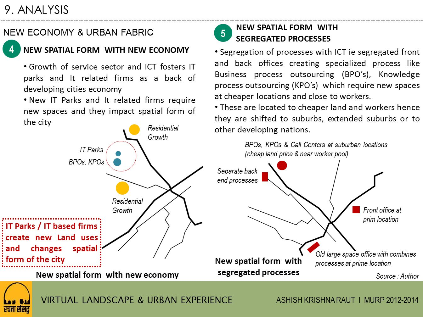 9. ANALYSIS 5 4 NEW SPATIAL FORM WITH NEW ECONOMY & URBAN FABRIC