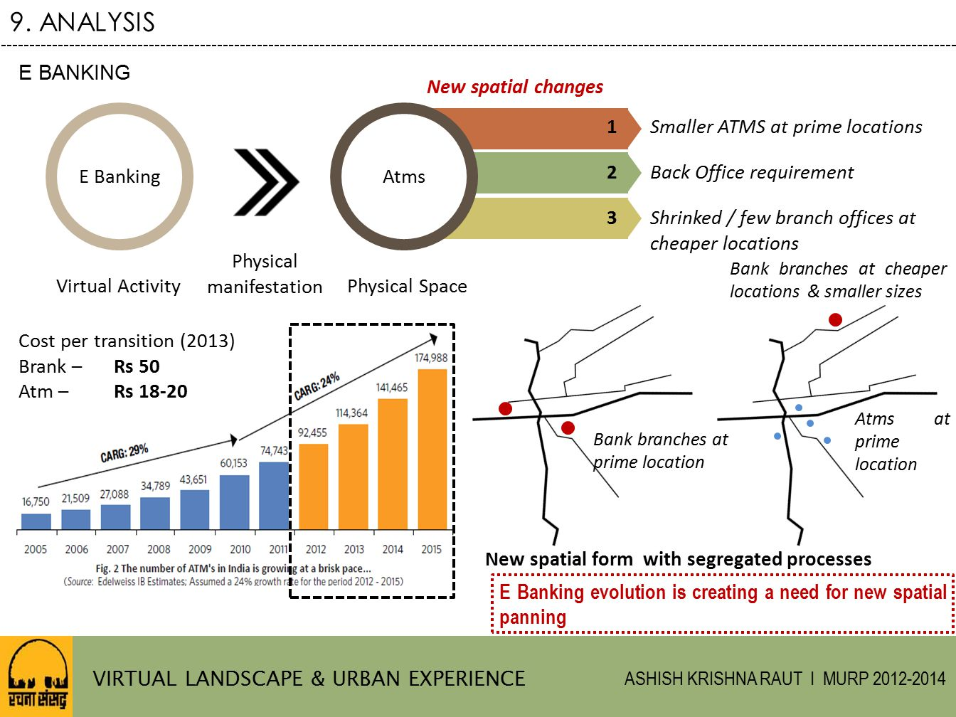 9. ANALYSIS E BANKING New spatial changes E Banking Atms 1