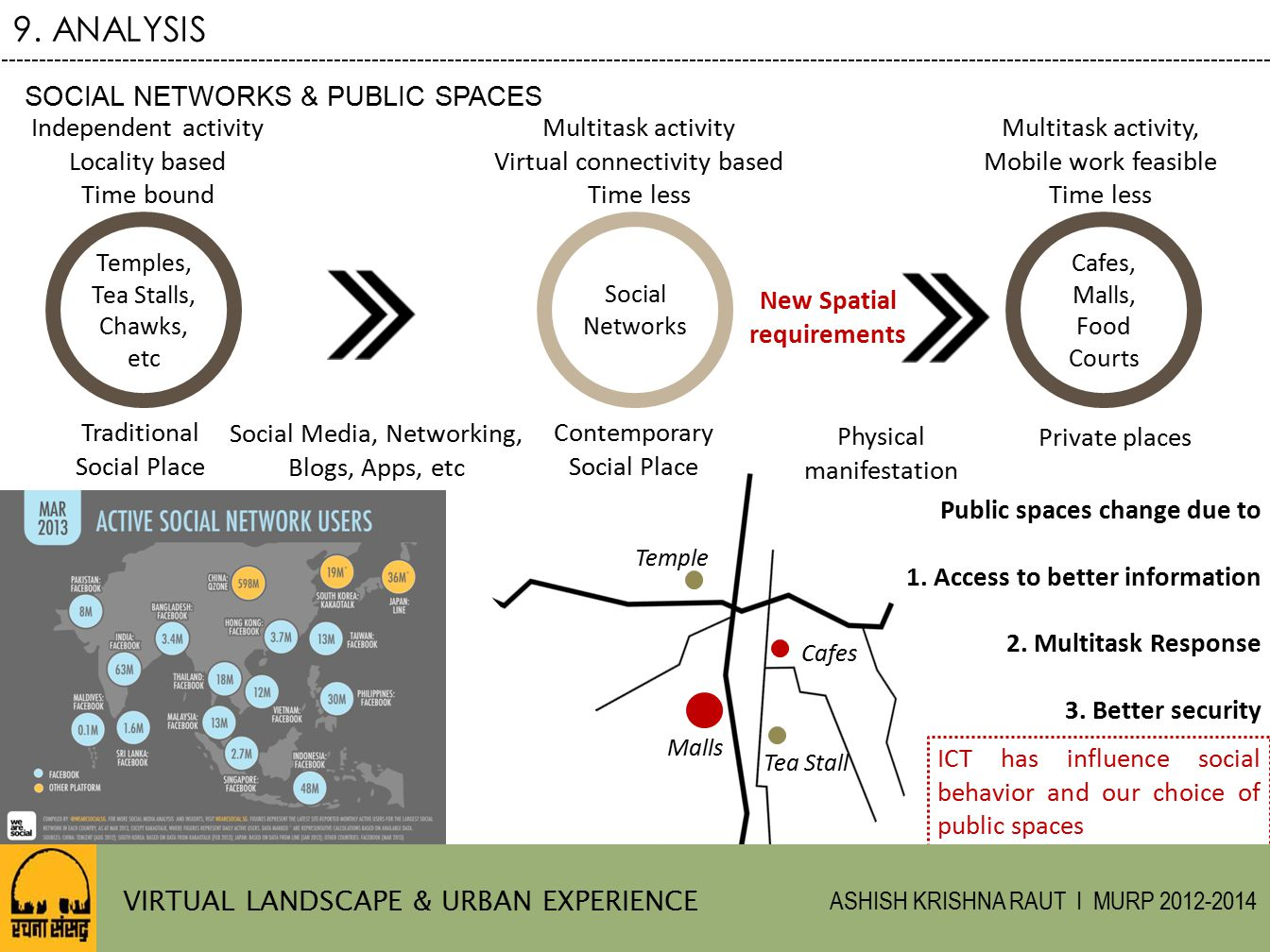 9. ANALYSIS SOCIAL NETWORKS & PUBLIC SPACES Independent activity