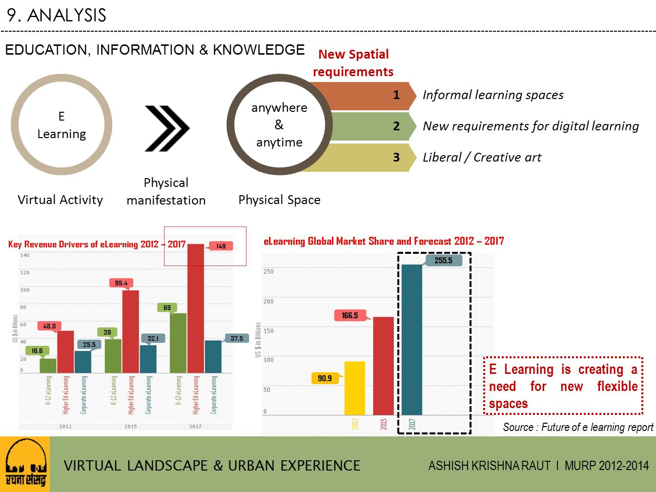 9. ANALYSIS EDUCATION, INFORMATION & KNOWLEDGE New Spatial