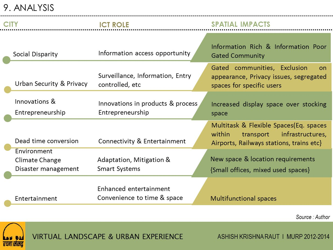 9. ANALYSIS CITY ICT ROLE SPATIAL IMPACTS