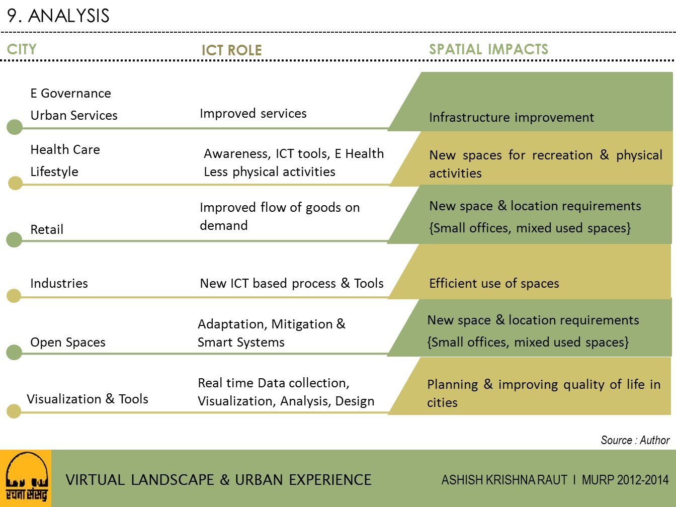 9. ANALYSIS CITY ICT ROLE SPATIAL IMPACTS E Governance Urban Services
