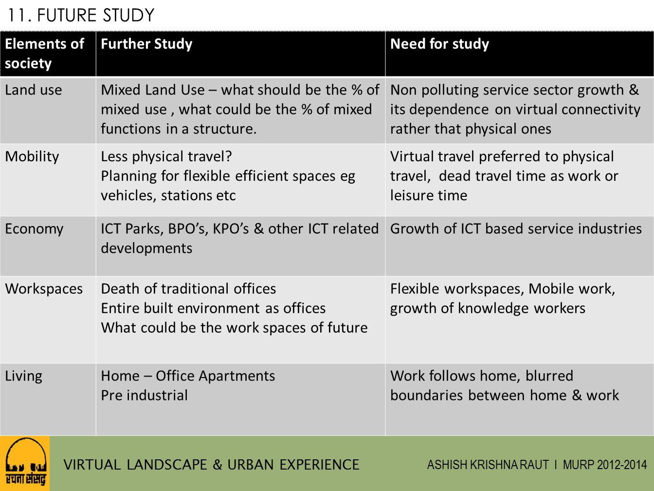 11. FUTURE STUDY Elements of society Further Study Need for study