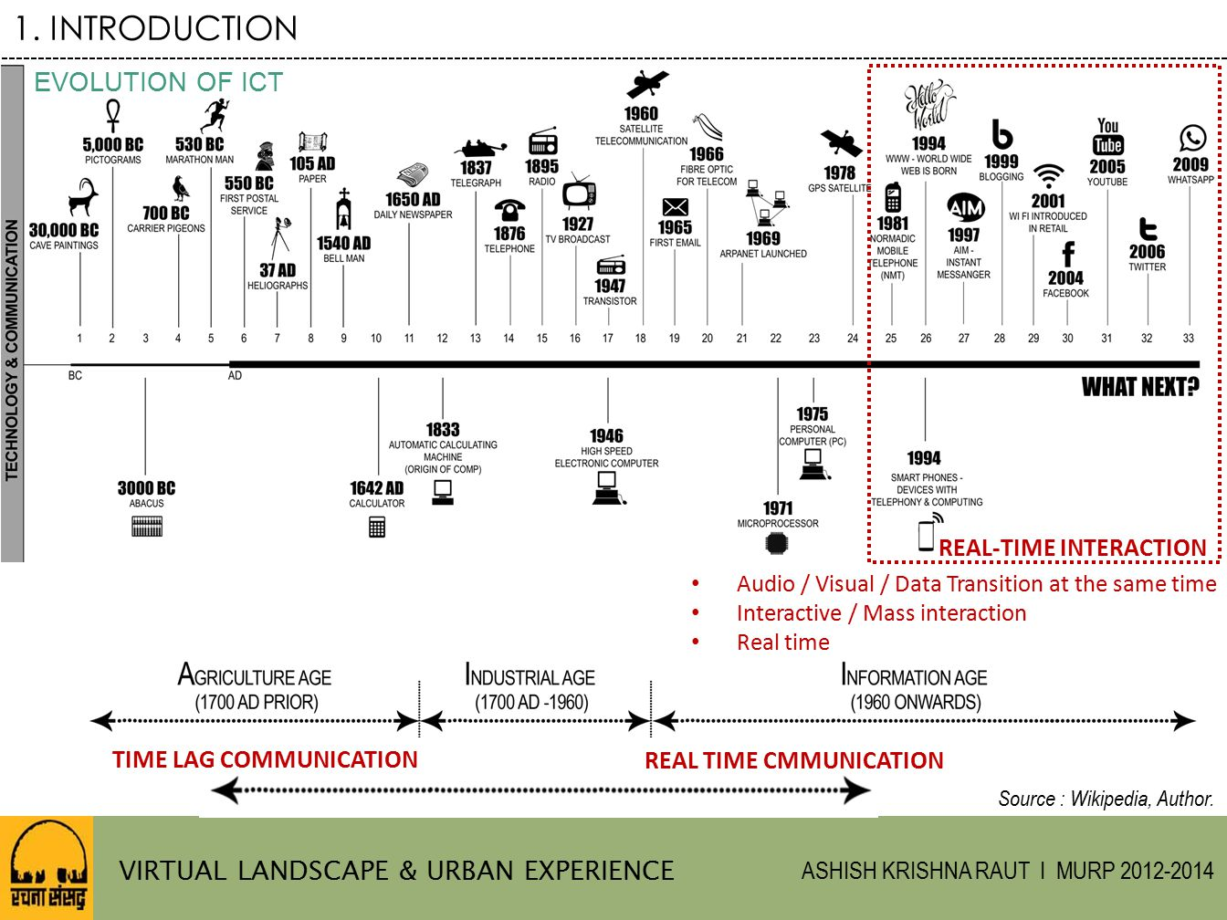 1. INTRODUCTION EVOLUTION OF ICT VIRTUAL LANDSCAPE & URBAN EXPERIENCE