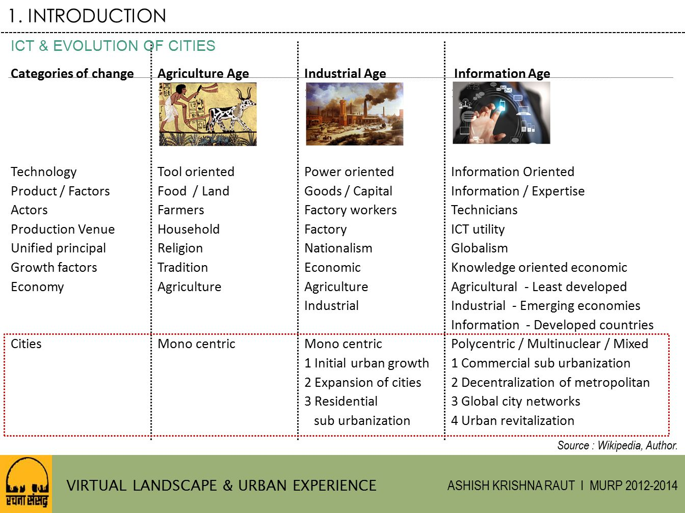 1. INTRODUCTION ICT & EVOLUTION OF CITIES