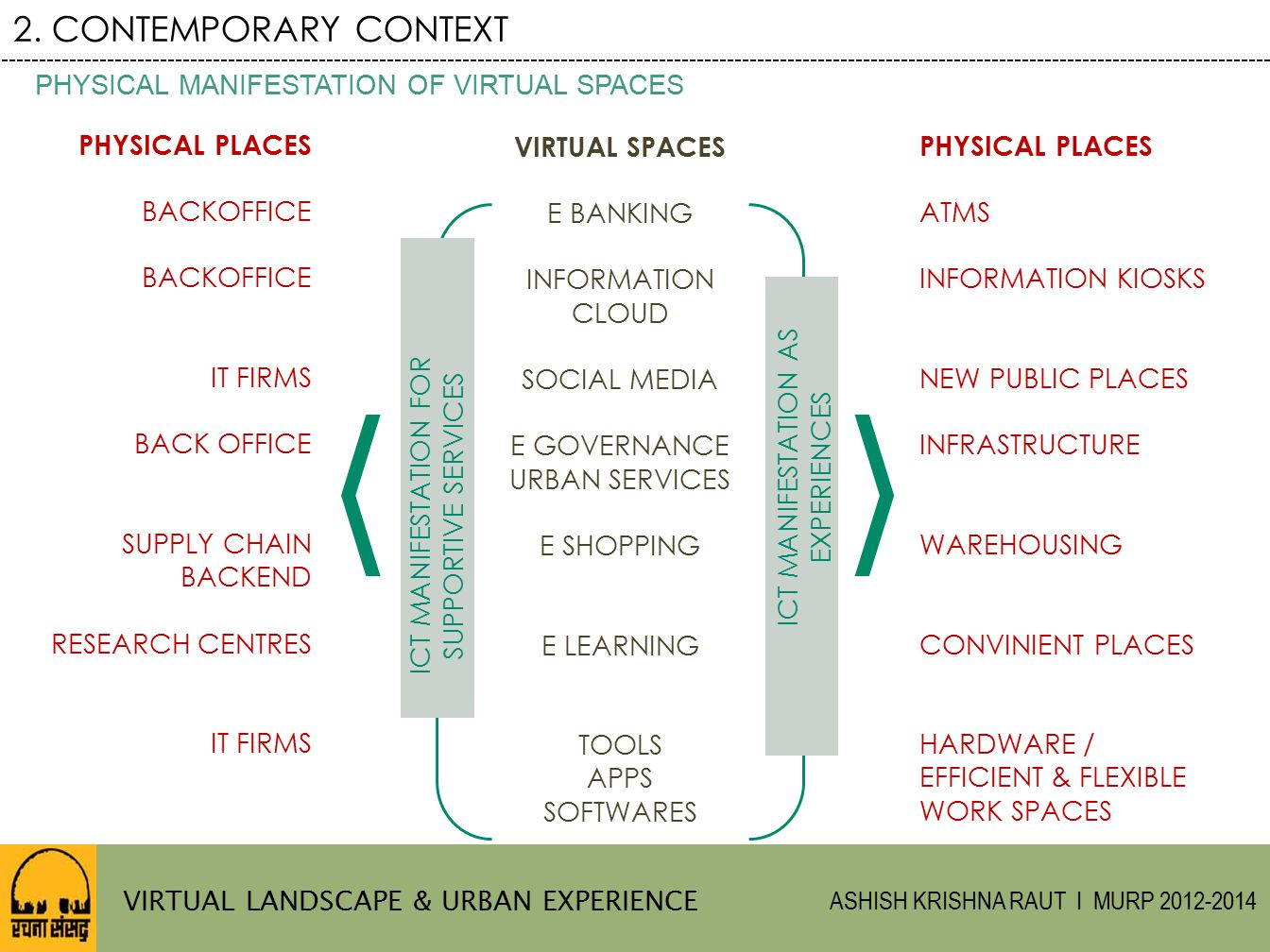 2. CONTEMPORARY CONTEXT PHYSICAL MANIFESTATION OF VIRTUAL SPACES