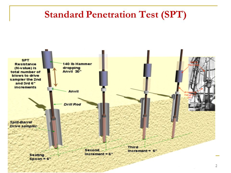 Standard Penetration Test Soil 46