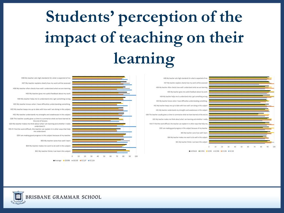 student and teacher perceptions of the University of south florida scholar commons graduate theses and dissertations graduate school 7-8-2016 examining student and teacher perceptions of the.