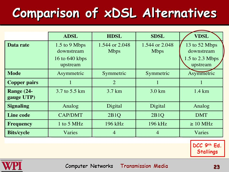 comparison of different transmission media Different types of unguided media include transmissions for radio, satellite, wireless computer networks and cellphones in general, unguided media describes every kind of wireless.