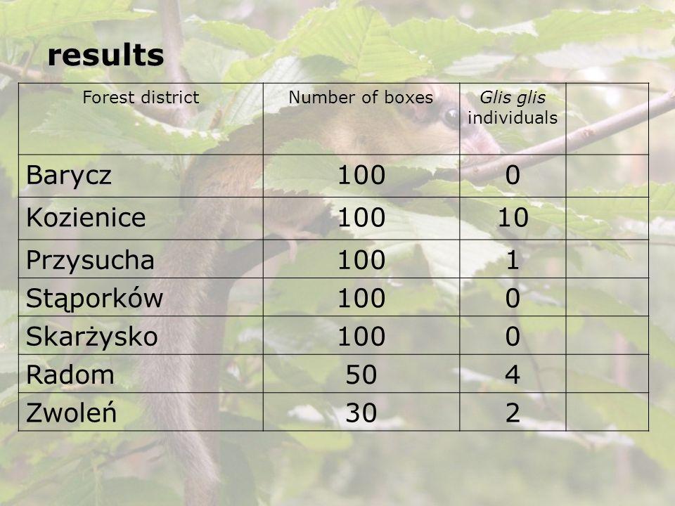 results Barycz 100 Kozienice 10 Przysucha 1 Stąporków Skarżysko Radom