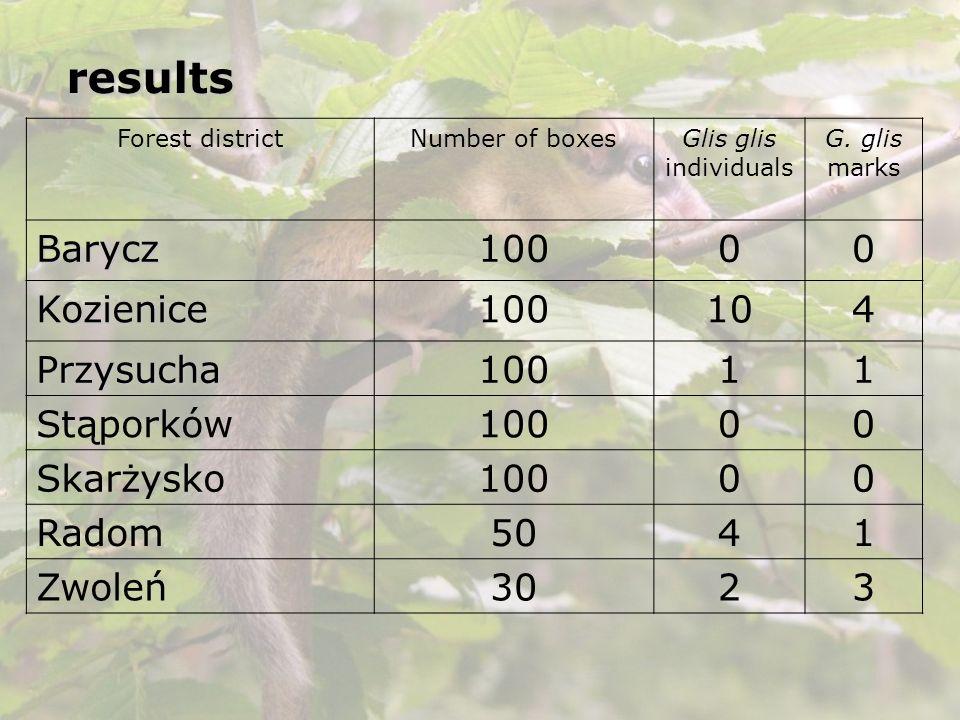 results Barycz 100 Kozienice 10 4 Przysucha 1 Stąporków Skarżysko